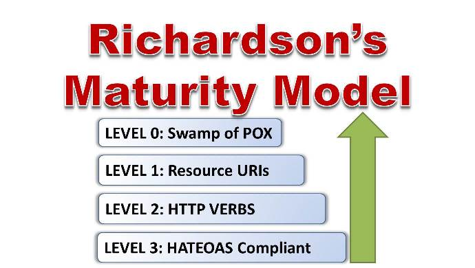 Richardson's Maturity Model