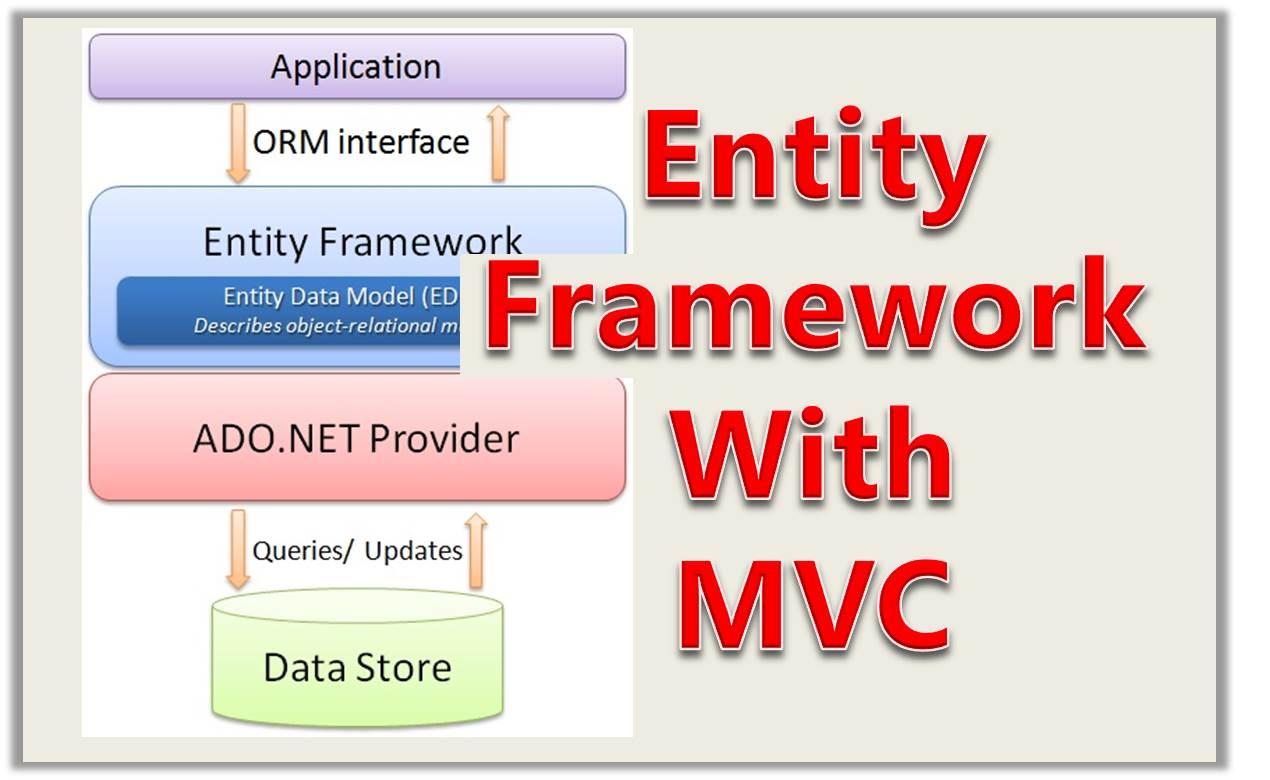 Entity Framework With MVC - Thumbnail - Tutorial 8
