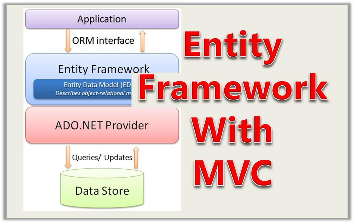 RESTful Web Services Tutorial 8: Using Entity Framework With MVC – Database First