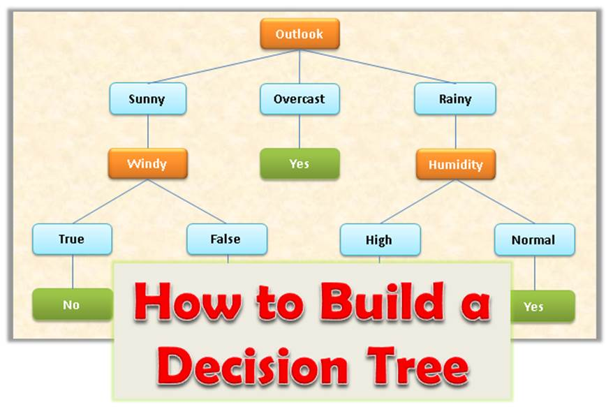 How to Build Decision Tree for Classification – (Step by Step Using Entropy and Gain)