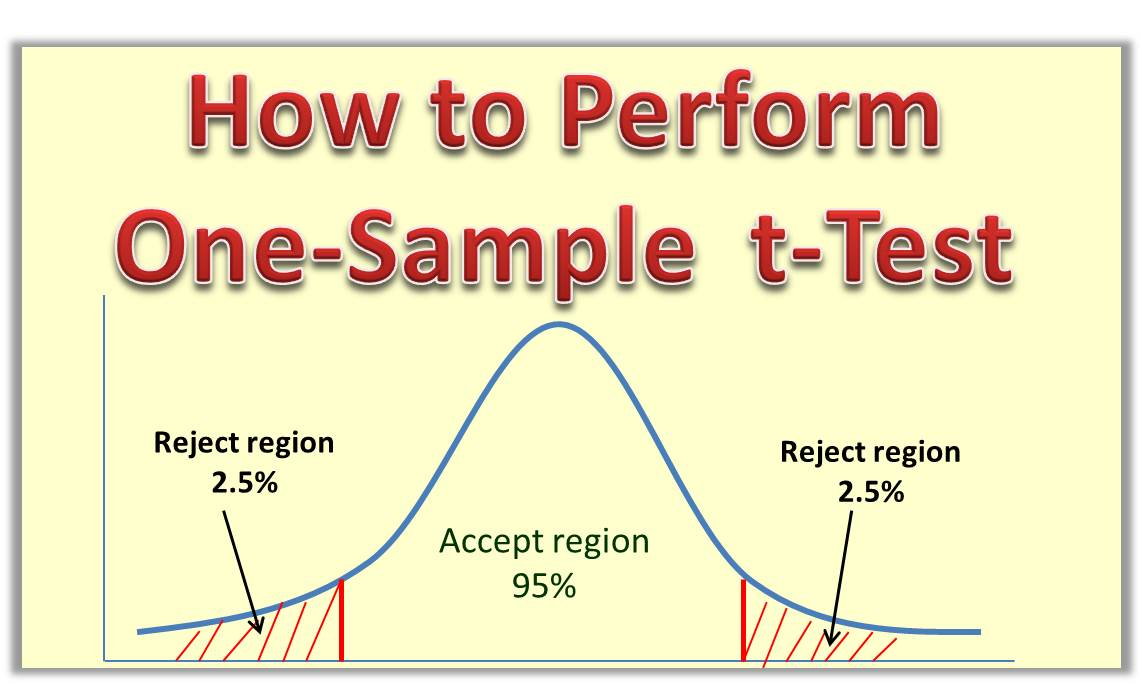 How to Perform One-Sample t-Test Step by Step
