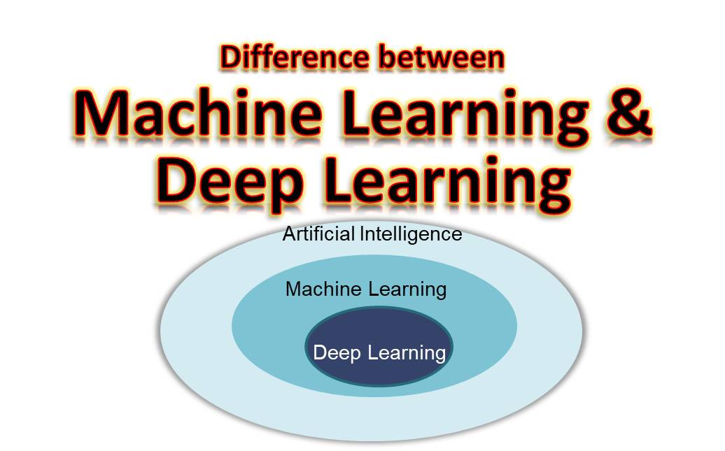 What is the Difference Between Machine Learning and Deep Learning?