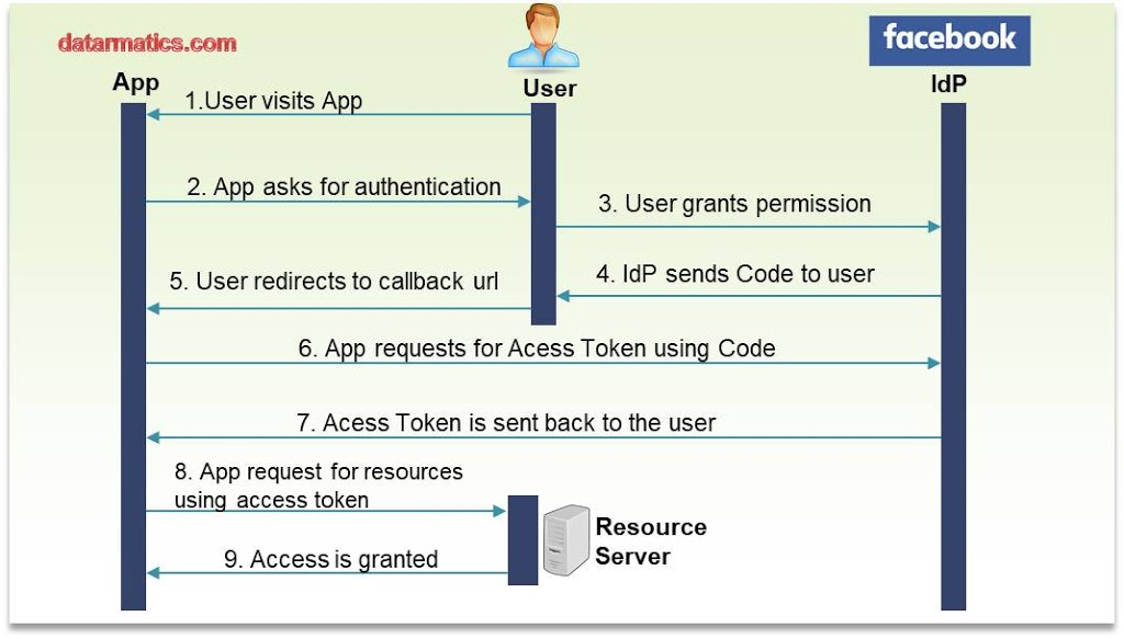 OAuth 2.0 Authorization Process(Code Grant Flow)