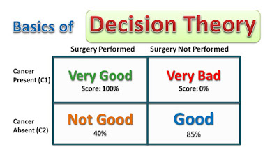 Basics of Decision Theory – How Medical Diagnosis Apps Work
