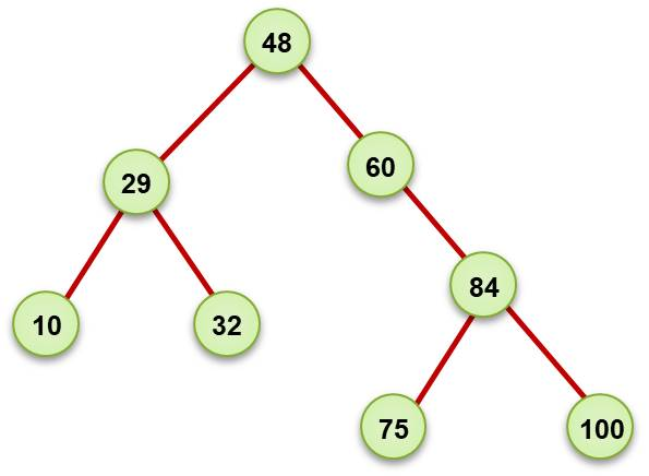 Example of a Binary Search Tree