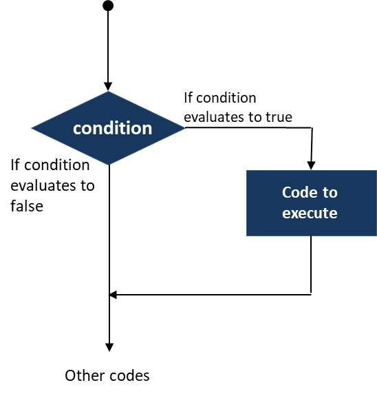 Diagram for the if statement in java