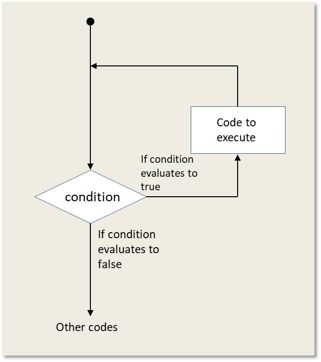 Loops in Java