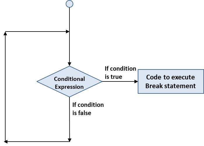 Loop Control Statements