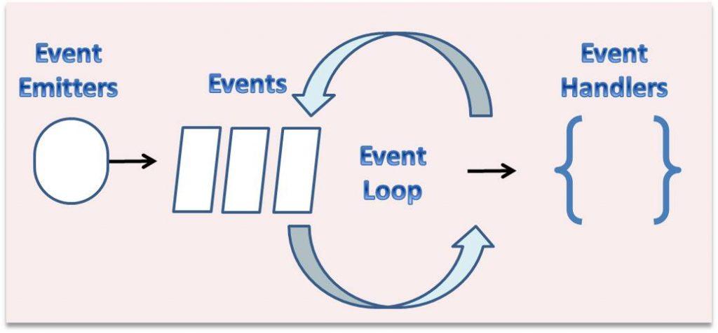 Event Loop in Node.js