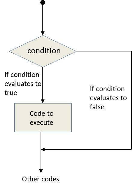 Conditional Statement in Python